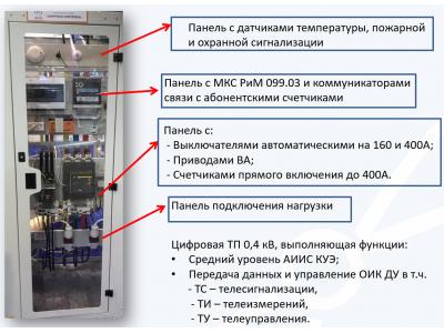 Пример реализации цифровой ТП