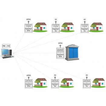 Работа со счетчиками серии 2X по сети GPRS/3G/4G